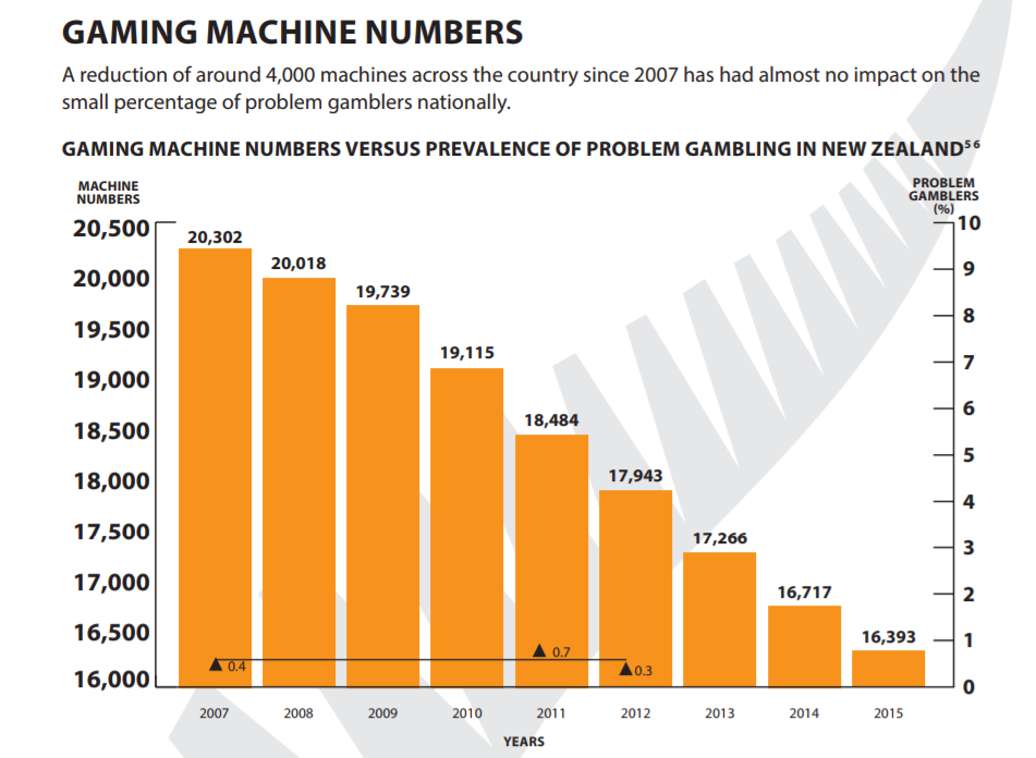 Pokies machine addiction